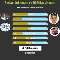 Stefan Johansen vs Mathias Jensen h2h player stats