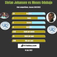 Stefan Johansen vs Moses Odubajo h2h player stats