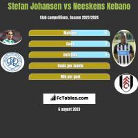 Stefan Johansen vs Neeskens Kebano h2h player stats