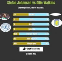 Stefan Johansen vs Ollie Watkins h2h player stats