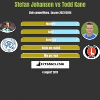 Stefan Johansen vs Todd Kane h2h player stats