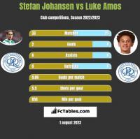 Stefan Johansen vs Luke Amos h2h player stats