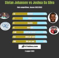Stefan Johansen vs Joshua Da Silva h2h player stats