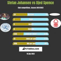 Stefan Johansen vs Djed Spence h2h player stats