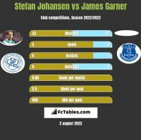 Stefan Johansen vs James Garner h2h player stats