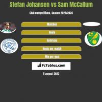 Stefan Johansen vs Sam McCallum h2h player stats