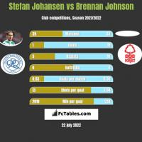 Stefan Johansen vs Brennan Johnson h2h player stats