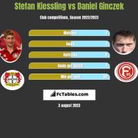 Stefan Kiessling vs Daniel Ginczek h2h player stats