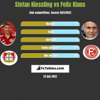 Stefan Kiessling vs Felix Klaus h2h player stats
