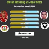 Stefan Kiessling vs Joao Victor h2h player stats
