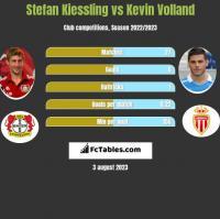 Stefan Kiessling vs Kevin Volland h2h player stats