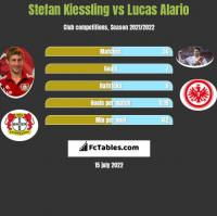 Stefan Kiessling vs Lucas Alario h2h player stats
