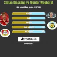 Stefan Kiessling vs Wouter Weghorst h2h player stats
