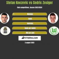 Stefan Knezevic vs Cedric Zesiger h2h player stats