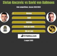 Stefan Knezevic vs David von Ballmoos h2h player stats