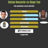 Stefan Knezevic vs Eloge Yao h2h player stats