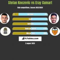 Stefan Knezevic vs Eray Cumart h2h player stats