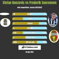 Stefan Knezevic vs Frederik Soerensen h2h player stats
