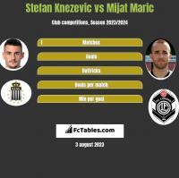 Stefan Knezevic vs Mijat Maric h2h player stats