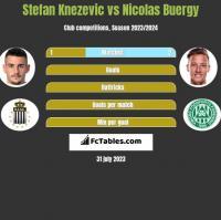 Stefan Knezevic vs Nicolas Buergy h2h player stats