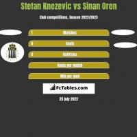 Stefan Knezevic vs Sinan Oren h2h player stats