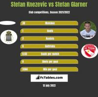 Stefan Knezevic vs Stefan Glarner h2h player stats