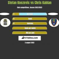 Stefan Knezevic vs Chris Kablan h2h player stats