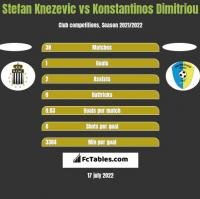 Stefan Knezevic vs Konstantinos Dimitriou h2h player stats