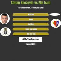 Stefan Knezevic vs Elis Isufi h2h player stats