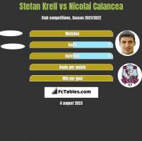 Stefan Krell vs Nicolai Calancea h2h player stats