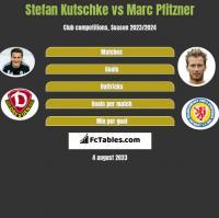 Stefan Kutschke vs Marc Pfitzner h2h player stats