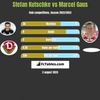 Stefan Kutschke vs Marcel Gaus h2h player stats