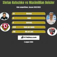 Stefan Kutschke vs Maximillian Beister h2h player stats