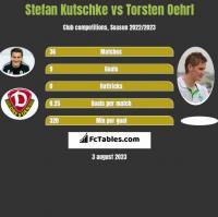 Stefan Kutschke vs Torsten Oehrl h2h player stats