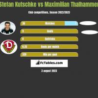 Stefan Kutschke vs Maximilian Thalhammer h2h player stats