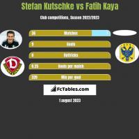 Stefan Kutschke vs Fatih Kaya h2h player stats