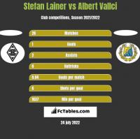 Stefan Lainer vs Albert Vallci h2h player stats