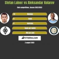 Stefan Lainer vs Aleksandar Kolarov h2h player stats