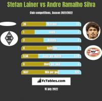 Stefan Lainer vs Andre Ramalho Silva h2h player stats