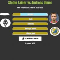 Stefan Lainer vs Andreas Ulmer h2h player stats