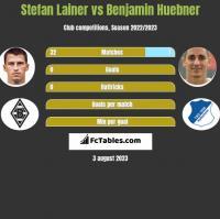 Stefan Lainer vs Benjamin Huebner h2h player stats