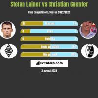 Stefan Lainer vs Christian Guenter h2h player stats