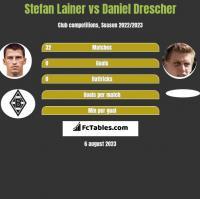 Stefan Lainer vs Daniel Drescher h2h player stats