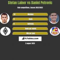 Stefan Lainer vs Daniel Petrovic h2h player stats