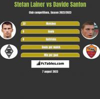 Stefan Lainer vs Davide Santon h2h player stats