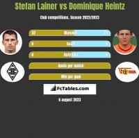 Stefan Lainer vs Dominique Heintz h2h player stats
