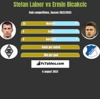 Stefan Lainer vs Ermin Bicakcic h2h player stats