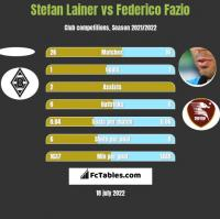 Stefan Lainer vs Federico Fazio h2h player stats