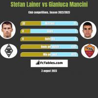 Stefan Lainer vs Gianluca Mancini h2h player stats