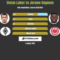Stefan Lainer vs Jerome Onguene h2h player stats